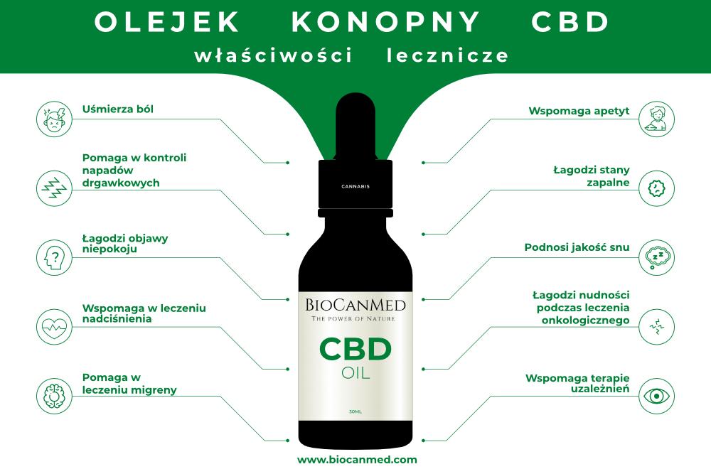 Wlaściwości lecznicze olejku CBD